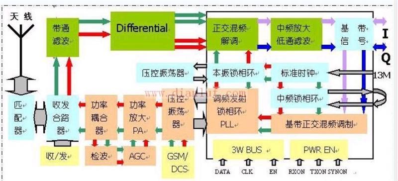 手机射频部分的典型电路分析