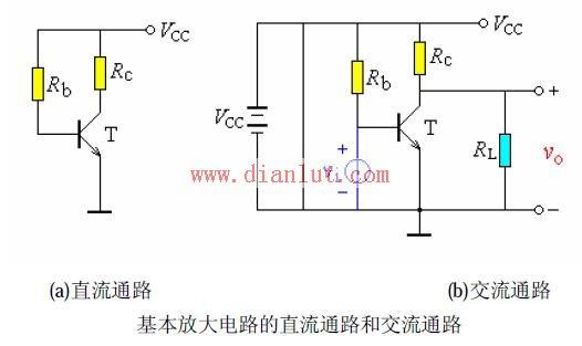 放大电路的直流通路和交流通路如图中(a),(b)所示。   直流通路,即能通过直流的通路。从C、B、E向外看,有直流负载电阻、Rc 、Rb.   交流通路,即能通过交流的电路通路。如从C、B、E 向外看,有等效的交流负载电阻、Rc//RL、Rb.   直流电源和耦合电容(耦合指信号由第一级向第二级传递的过程,一般不加注明时往往是指交流耦合。)对交流相当于短路。因为按迭加原理,交流电流流过直流电源(直流电源(DC power)有正、负两个电极,正极的电位高,负极的电位低,当两个电极与电路连通后,能够使电