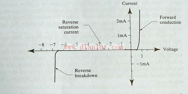 图1.15 PN结二极管的反向击穿。   导致反向击穿的一个机制是avalanche multiplication。考虑一个反向偏置的PN结。耗尽区随着偏置上升而加宽,但还不够快到阻止电场的加强。强大的电场加速了一些载流子以非常高的速度穿过耗尽区。当这些载流子碰撞到晶体中的原子时,他们撞击松的价电子且产生了额外的载流子。因为一个载流子能通过撞击来产生额外的成千上外的载流子就好像一个雪球能产生一场雪崩一样,所以这个过程叫avalanche multiplication。   反向击穿的另一个机制是tunn