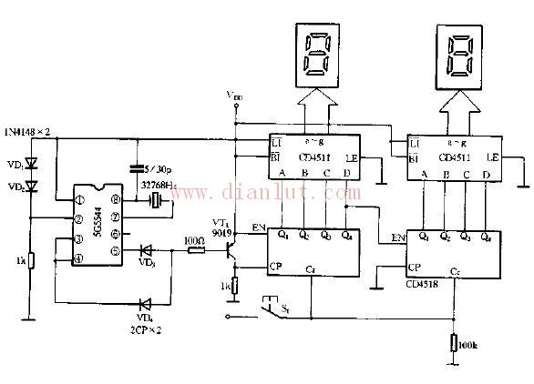 数字秒表由计数显示电路、复位电路、控制电路与电源电路组成。通过计数电路、译码电路在显示器上输出,以上部分组成计数显示电路;通过电源清零电路和反馈清零电路实现复位功能,构成复位电路;利用启动开关和停止开关控制触发器产生启动/停止信号,实现秒表的启动和停止动能,构成控制电路;在整个秒表中,电源电路是采用外接电源来实现的。经过布线、焊接、调试等工作,数字秒表成形。在秒表电路中利用一个译码器译出计数器所计时间并经LED显示器显示出来,利用控制电路对秒表进行启动/停止控制。当计时结束后,利用复位电路对其进行复