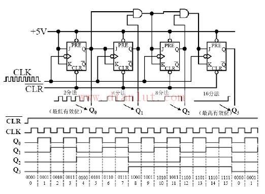 mod-16同步计数器电路原理图