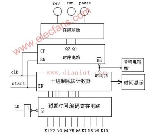 数码管动态电路结构框图