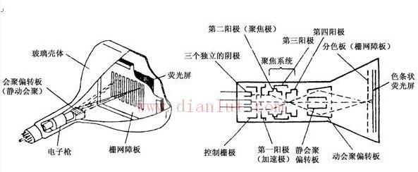 是电视接收机监视器重现图像的关键器显像管剖视图件