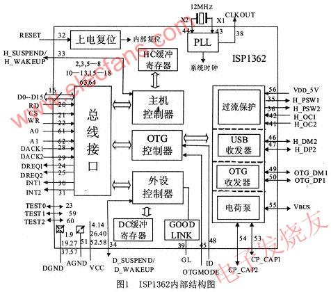 【图】otg控制芯片isp1362内部结构图介绍其它电路图